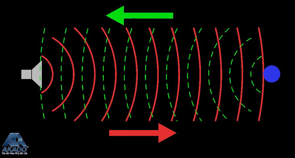 Nguy hại từ ứng dụng đuổi con trùng bằng sóng siêu âm điện thoại
